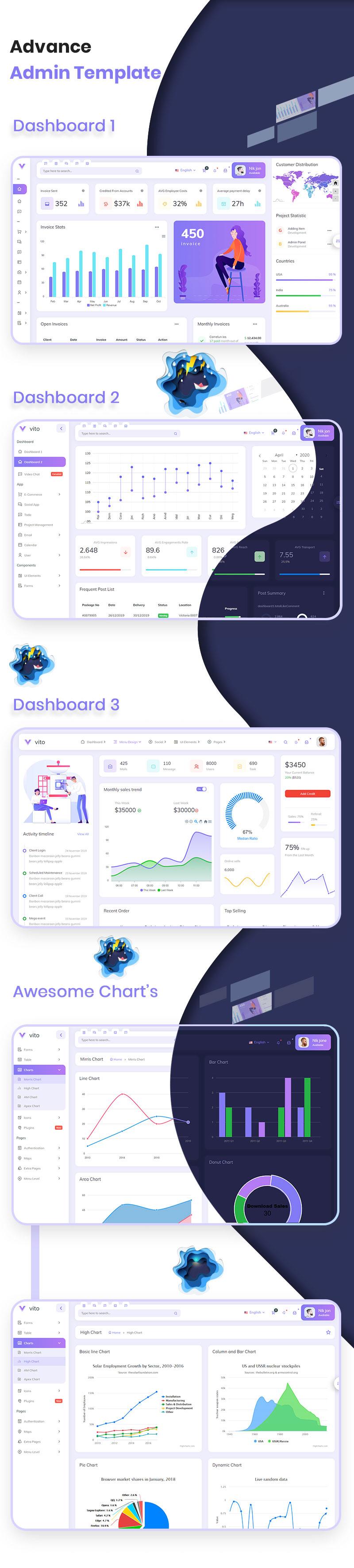 Vuejs React Angular HTML & Laravel Admin Dashboard Template | Vito | Iqonic Design vue laravel html admin dashboard template Vito N1